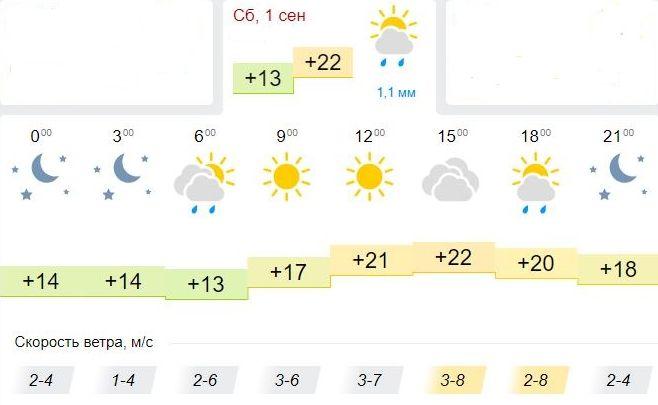 Погода по Gismeteo